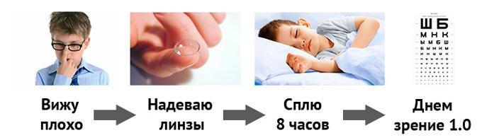 ночные линзы для детей