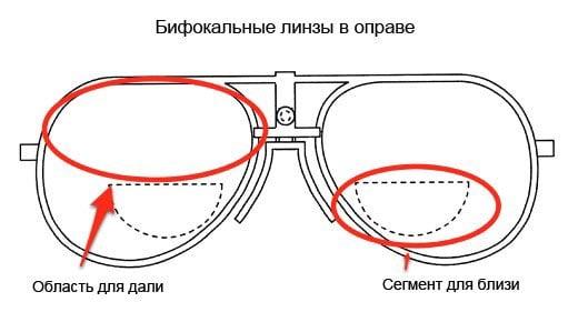 очки от пресбиопии