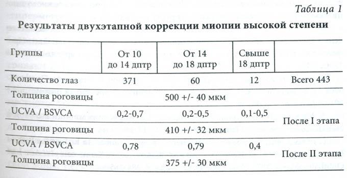 результаты коррекции миопии